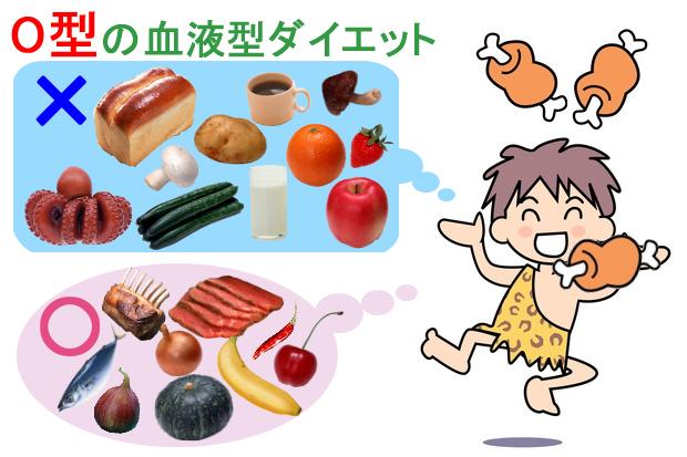 O型の血液型ダイエット
