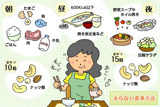 太らないための朝食・昼食・夕食・間食の食べ方