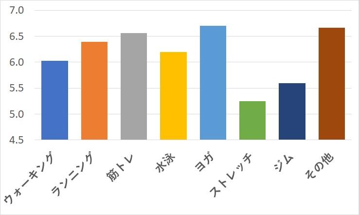 体重減少のグラフ