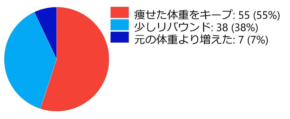 リバウンドのデータ表