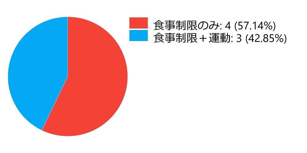食事制限のデータ表