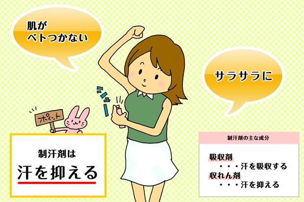 制汗剤は汗を抑える画像