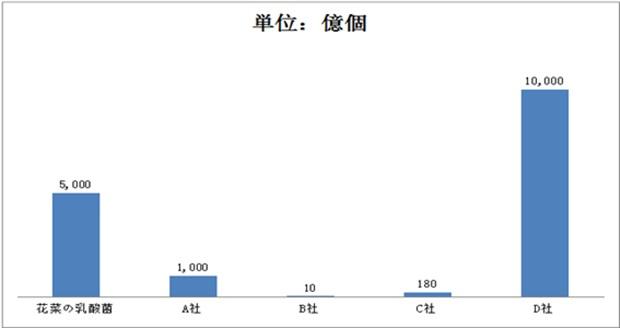 乳酸菌含有量比較グラフ